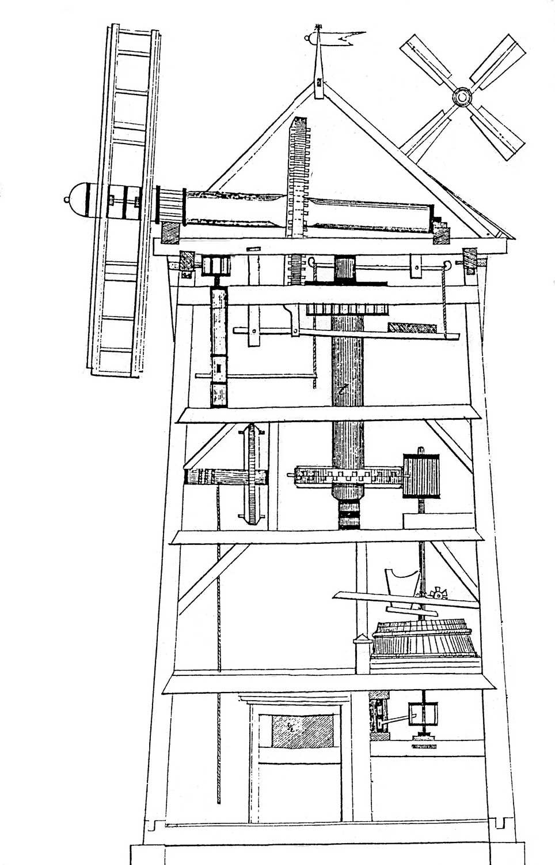 Bild 1 – Schnitt durch eine Turmwindmühle; Slg. H. Riedel, Zeitz